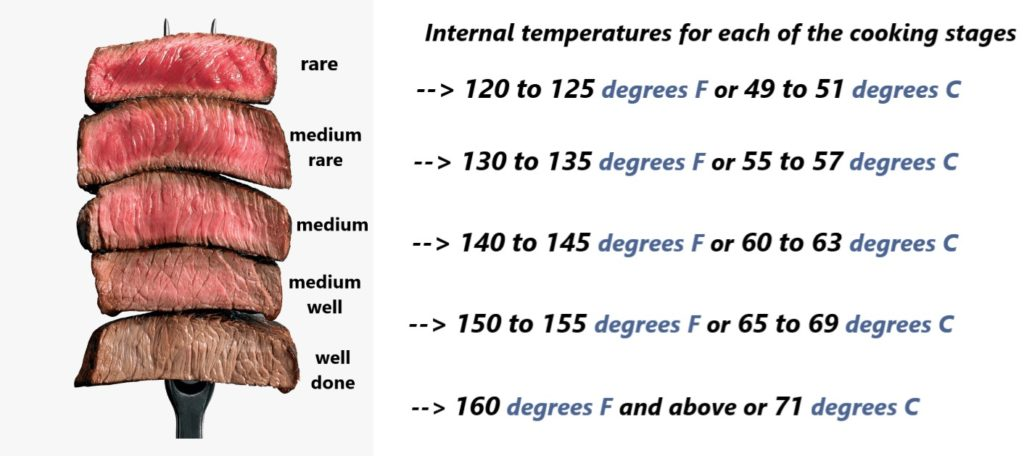 internal_temperature_cooking_stages
