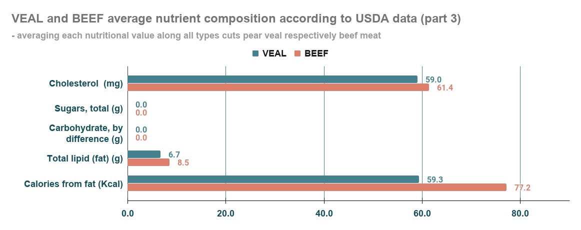 Nutrients comparison representation between veal and beef (third part of nutrients, with a focus on calories lipids and carbs)